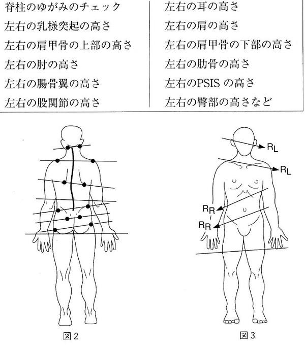 ダンスケアの姿勢分析でわかること